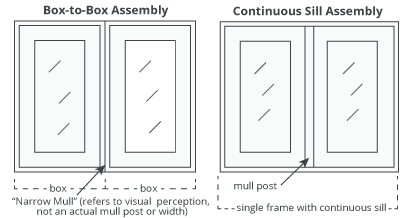 Multiple Assembly Types